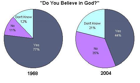 Religion - Religion in america