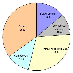 Sex statistics in different countries