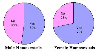 Homosexual statistics number of partners women