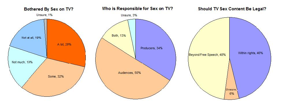 Sexual content in tv programs statistics